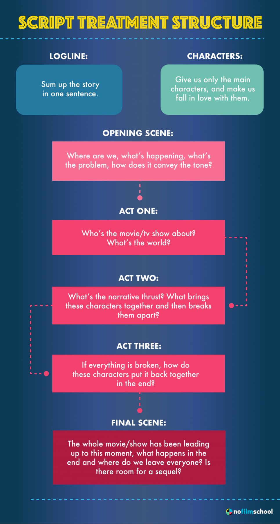 How to write a film treatment