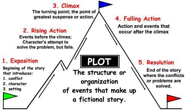 Creating a story plot for screenplay